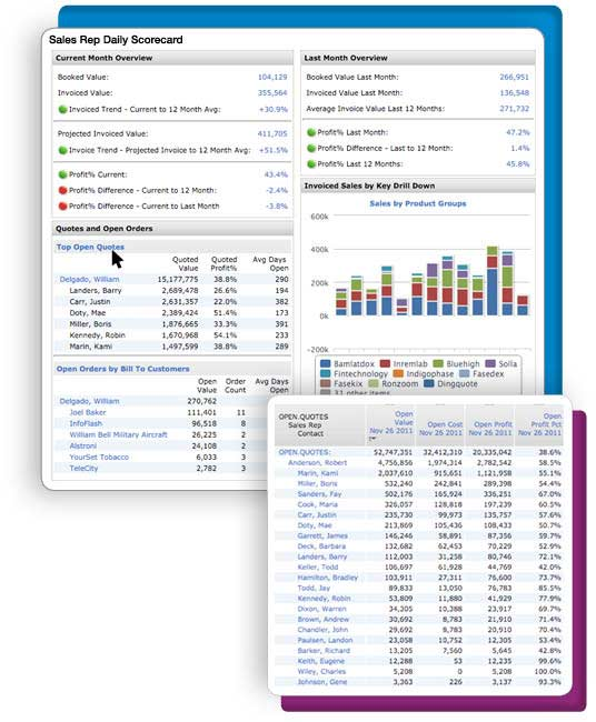 Tips for Success with Distributor Analytics: Make it Easy or No One Will Use it