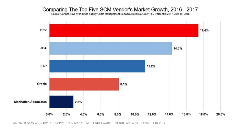 Infor Sees the Most Growth of Top 5 Supply Chain Management Vendors